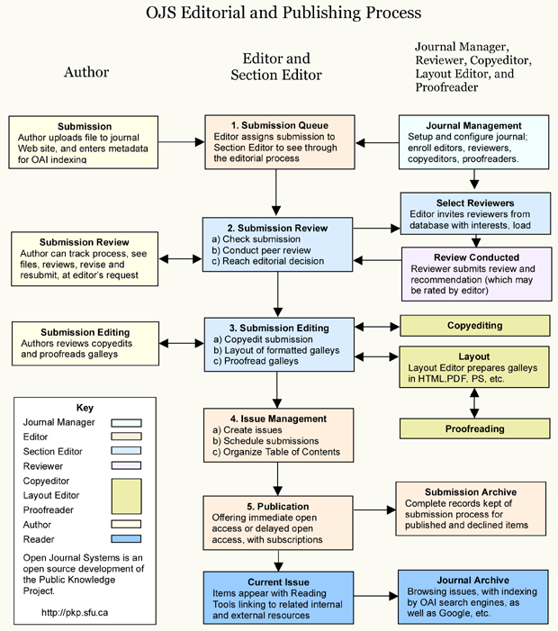 ASERS Editorial and Publishing Process